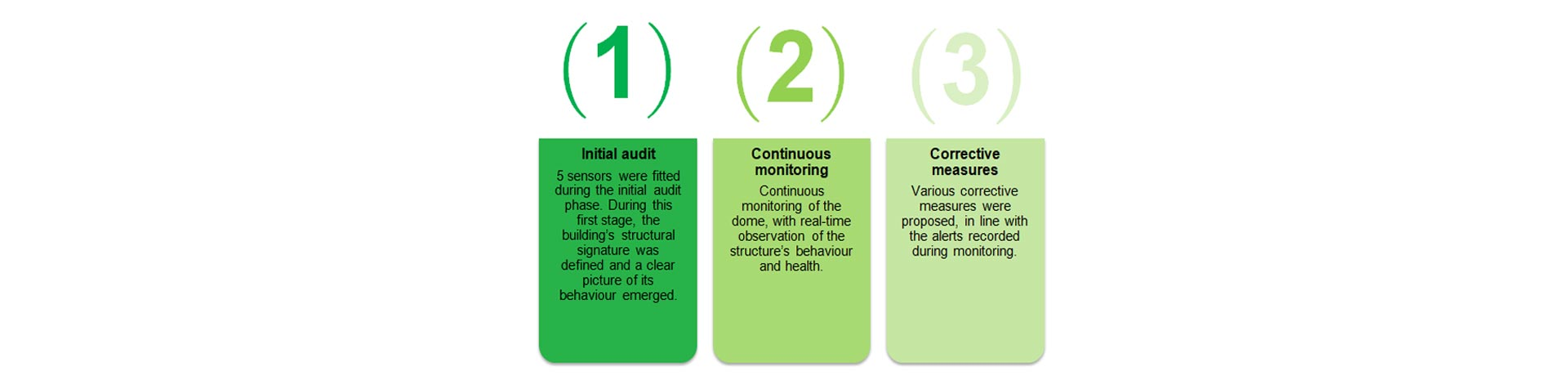 Apstructure monitoring scheme