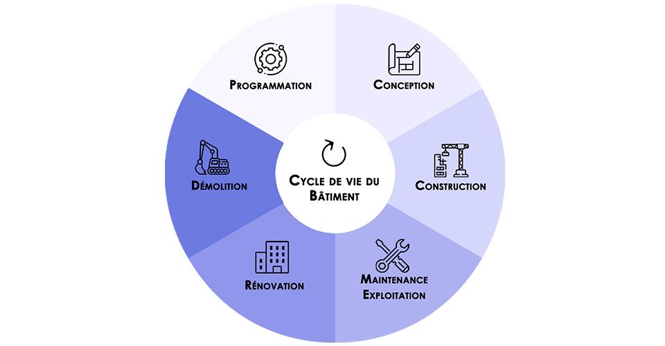 Diagramme présentant les métiers Apave le cycle de vie d'un bâtiment