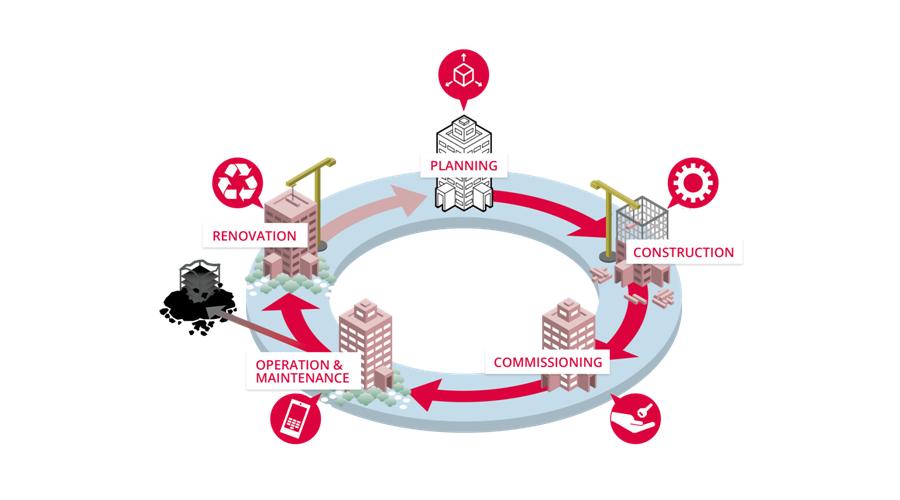Schéma de la construction d'un bâtiment